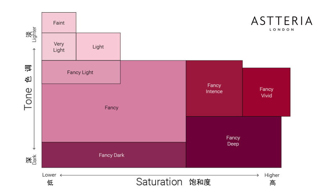 pink-diamond-color-chart